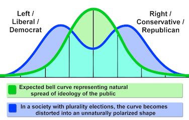 bell curve polarized