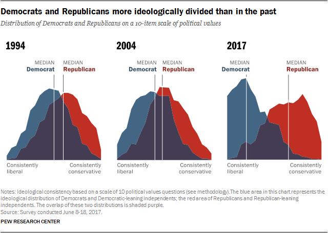 Ideology polarization