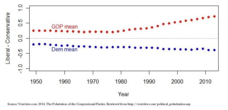 Congress vote graph